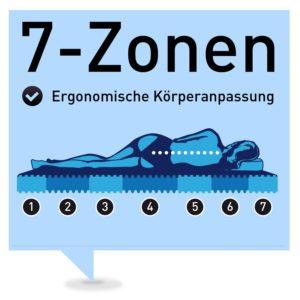 7-zonen
