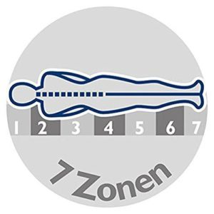 7 Zonen Kaltschaummatratze Test